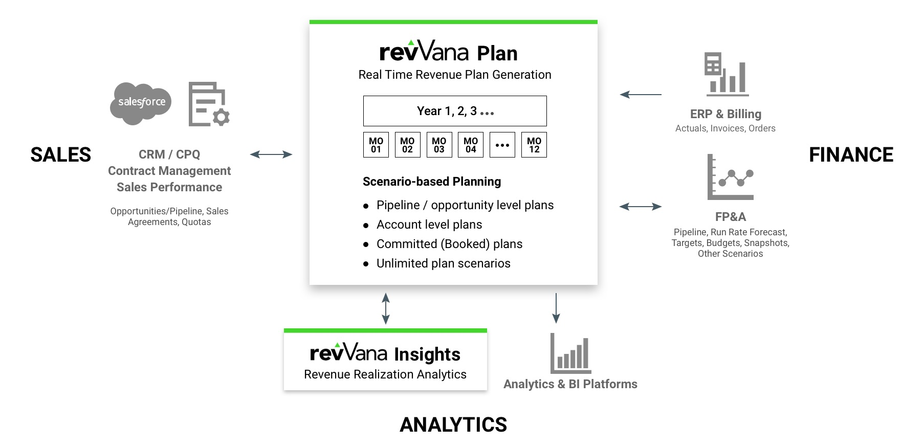 Revenue Plan and Maximize Revenue Insights by revVana