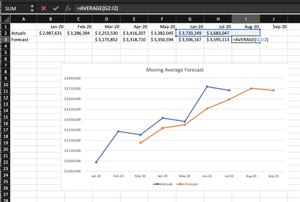 Moving Averages Revenue Forecasting in Excel