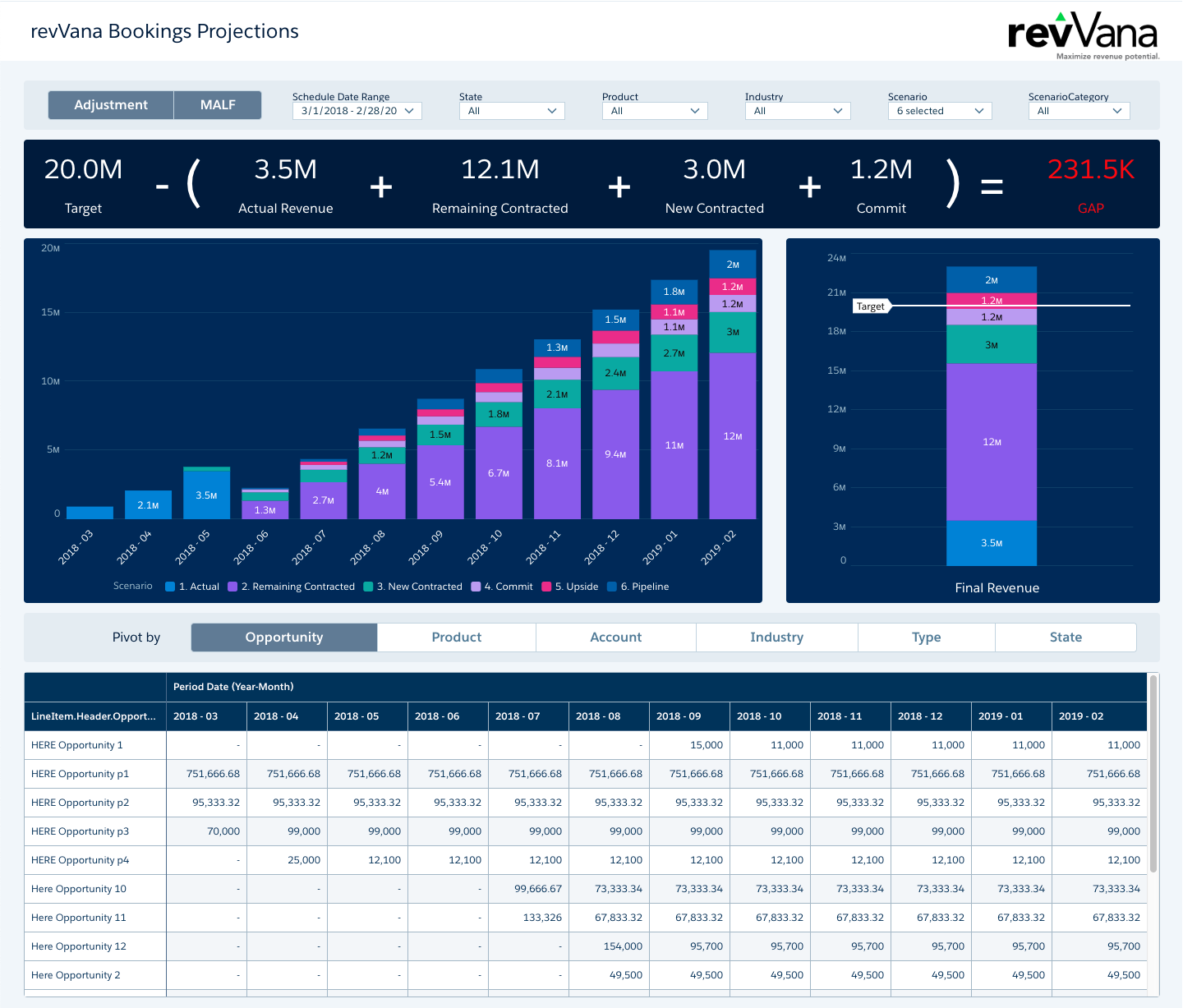 revVana Insights projections